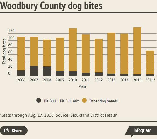 woodbury-county-dog-bite-chart